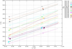 hull optimization VPP cfd rans hydrodynamic